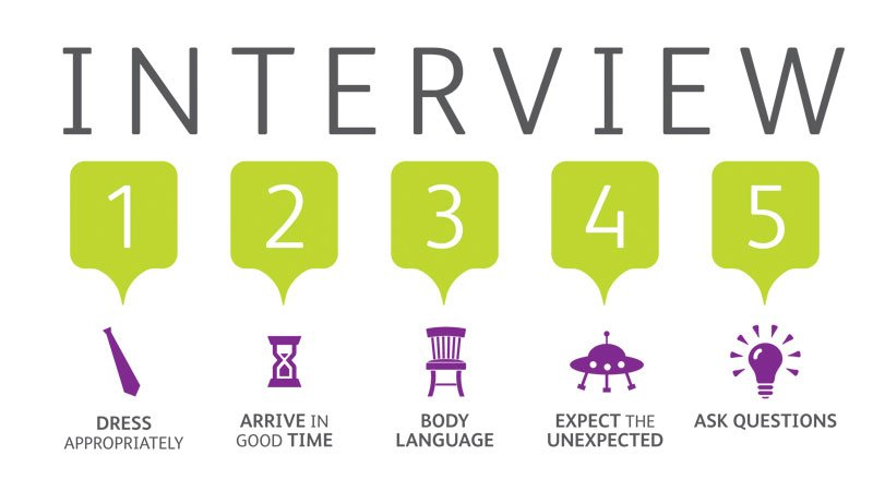 How to Ace the Interview – HUB BUB